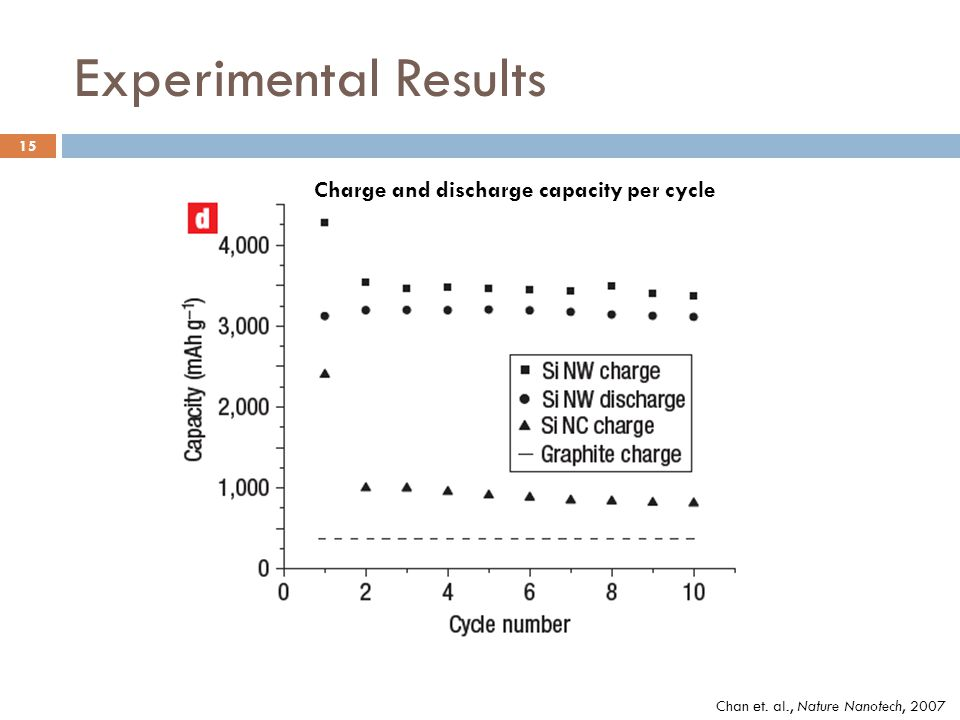Experimental Results Chan et. al., Nature Nanotech, 2007 Charge and discharge capacity per cycle 15