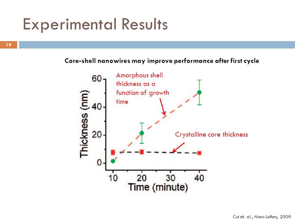 Experimental Results Cui et.