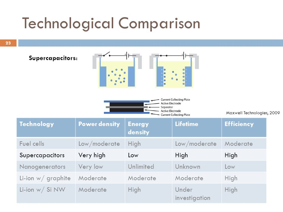 Technological Comparison Li-ion batteries have proved optimal for most mobile electronics and competitive for hybrid and electric vehicles TechnologyPower densityEnergy density LifetimeEfficiency Fuel cellsLow/moderateHighLow/moderateModerate SupercapacitorsVery highLowHigh NanogeneratorsVery lowUnlimitedUnknownLow Li-ion w/ graphiteModerate High Li-ion w/ Si NWModerateHighUnder investigation High Supercapacitors: Maxwell Technologies, 2009 23