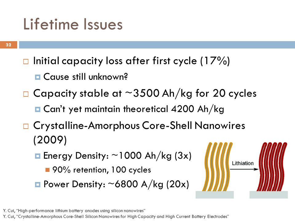 Lifetime Issues  Initial capacity loss after first cycle (17%)  Cause still unknown.