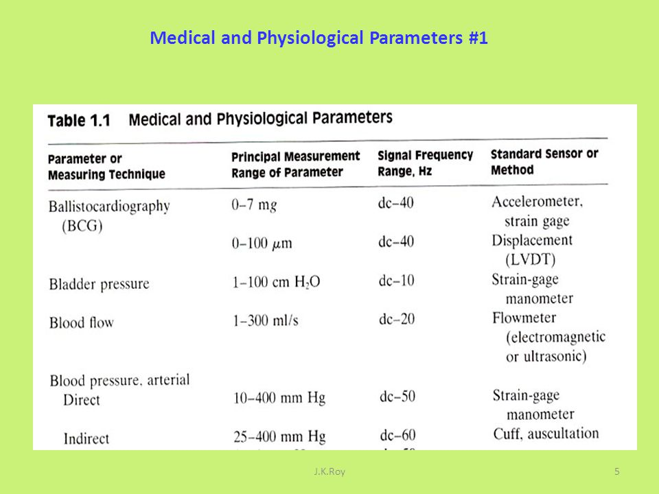 Medical and Physiological Parameters #2 J.K.Roy6