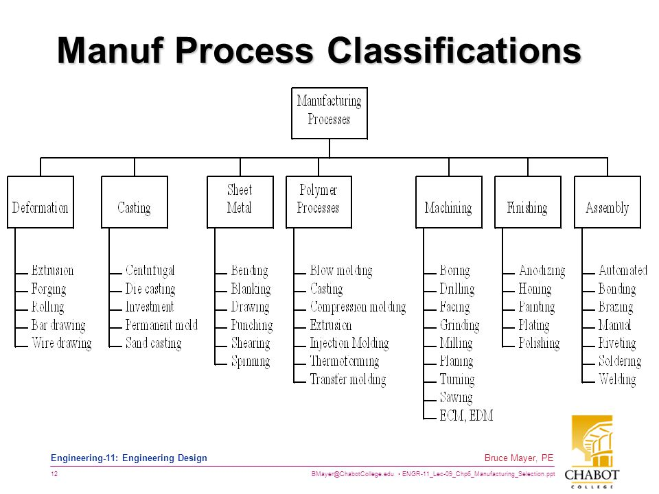 BMayer@ChabotCollege.edu ENGR-11_Lec-09_Chp6_Manufacturing_Selection.ppt 12 Bruce Mayer, PE Engineering-11: Engineering Design Manuf Process Classific