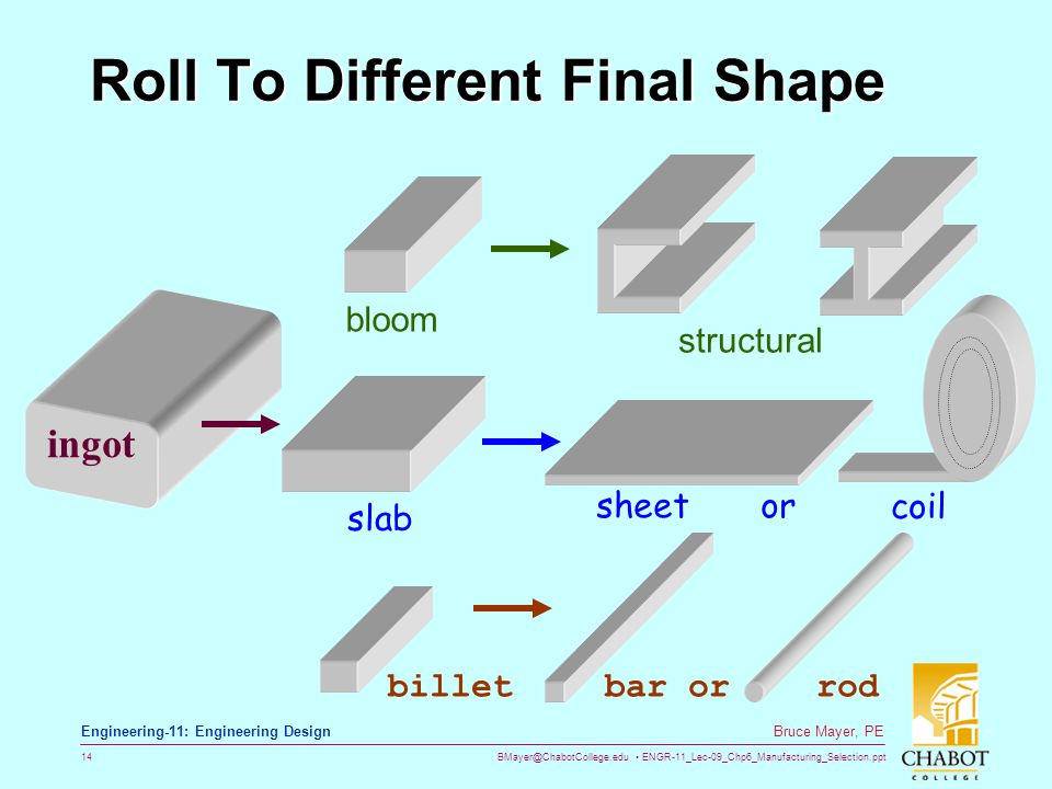 BMayer@ChabotCollege.edu ENGR-11_Lec-09_Chp6_Manufacturing_Selection.ppt 14 Bruce Mayer, PE Engineering-11: Engineering Design Roll To Different Final