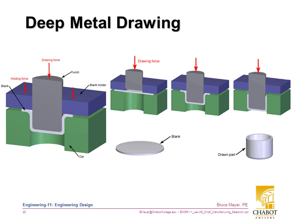 BMayer@ChabotCollege.edu ENGR-11_Lec-09_Chp6_Manufacturing_Selection.ppt 22 Bruce Mayer, PE Engineering-11: Engineering Design Deep Metal Drawing