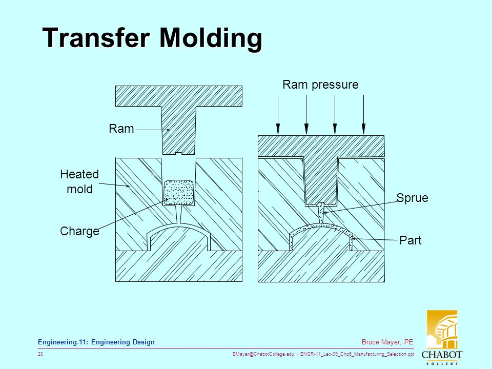 BMayer@ChabotCollege.edu ENGR-11_Lec-09_Chp6_Manufacturing_Selection.ppt 28 Bruce Mayer, PE Engineering-11: Engineering Design Transfer Molding