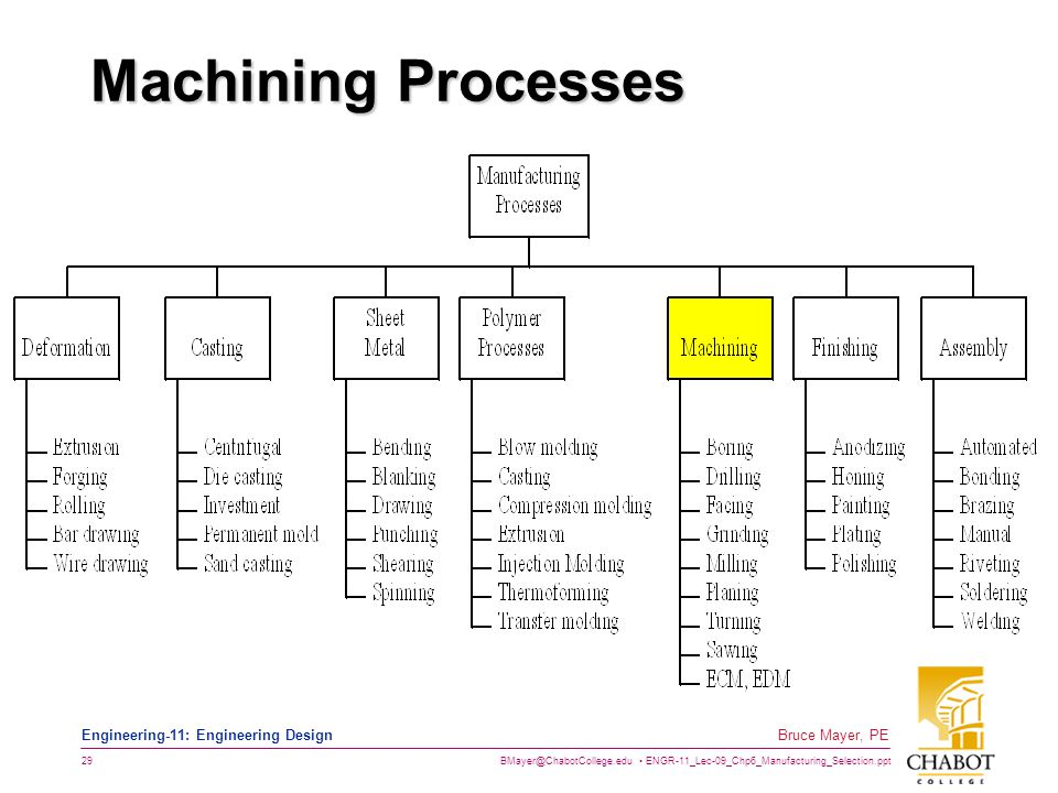 BMayer@ChabotCollege.edu ENGR-11_Lec-09_Chp6_Manufacturing_Selection.ppt 29 Bruce Mayer, PE Engineering-11: Engineering Design Machining Processes