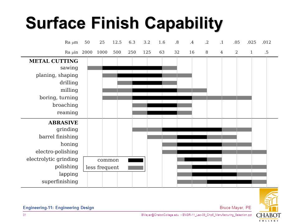 BMayer@ChabotCollege.edu ENGR-11_Lec-09_Chp6_Manufacturing_Selection.ppt 31 Bruce Mayer, PE Engineering-11: Engineering Design Surface Finish Capabili