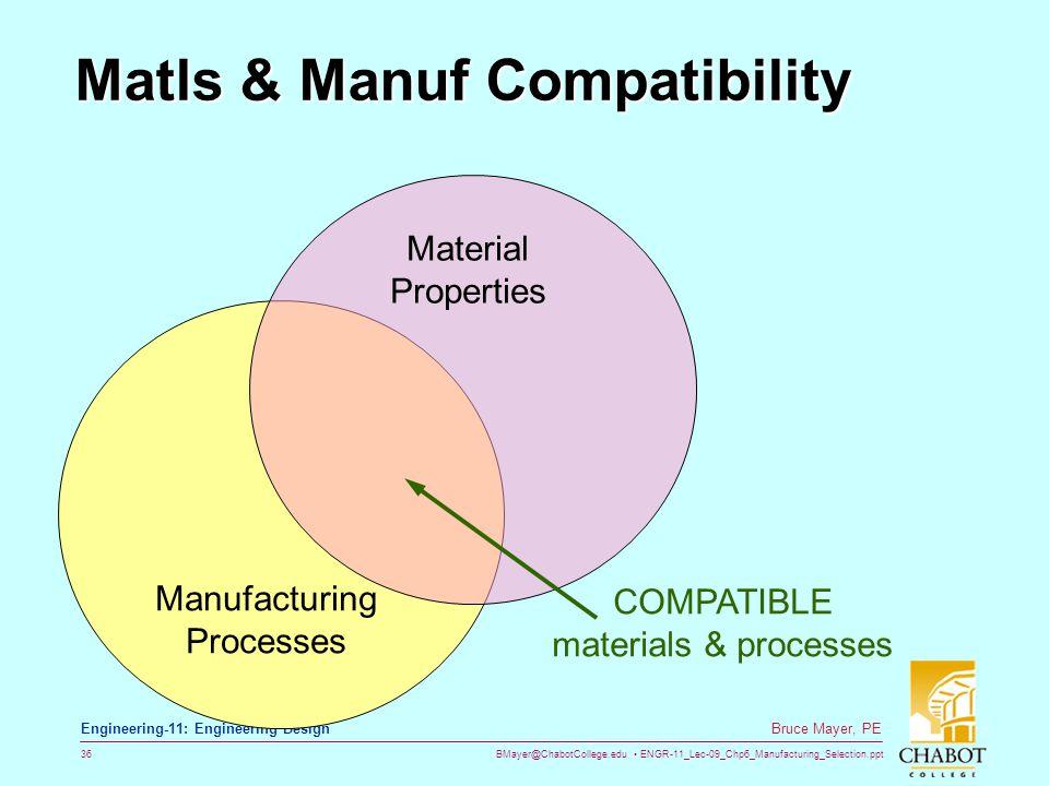 BMayer@ChabotCollege.edu ENGR-11_Lec-09_Chp6_Manufacturing_Selection.ppt 36 Bruce Mayer, PE Engineering-11: Engineering Design Matls & Manuf Compatibi