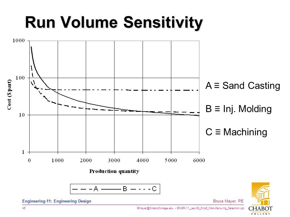 BMayer@ChabotCollege.edu ENGR-11_Lec-09_Chp6_Manufacturing_Selection.ppt 45 Bruce Mayer, PE Engineering-11: Engineering Design Run Volume Sensitivity
