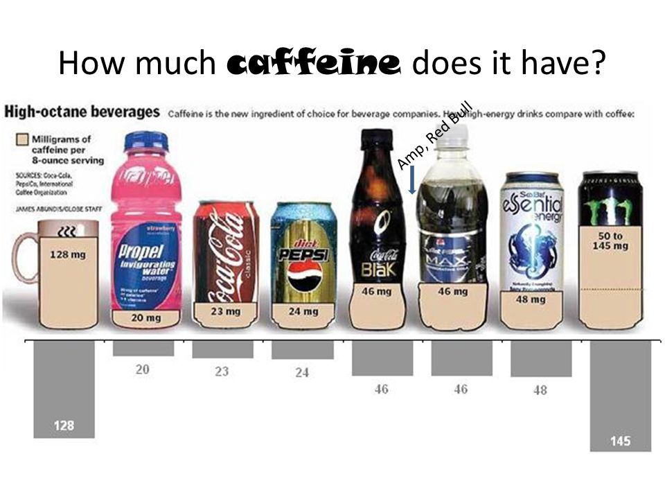 How much caffeine does it have Amp, Red Bull