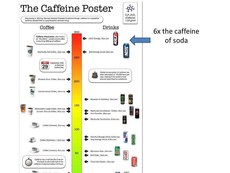 6x the caffeine of soda