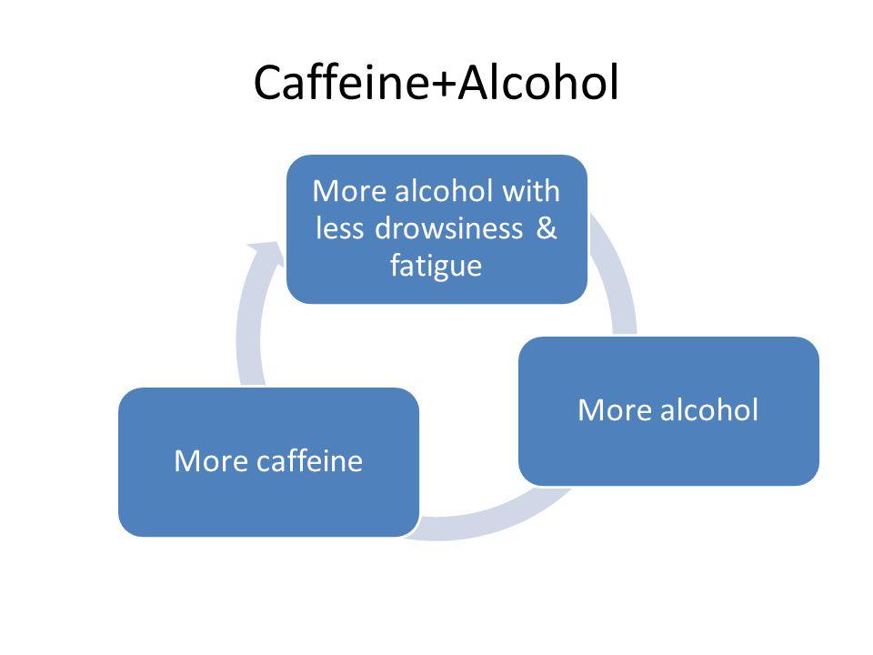 Caffeine+Alcohol More alcohol with less drowsiness & fatigue More alcoholMore caffeine