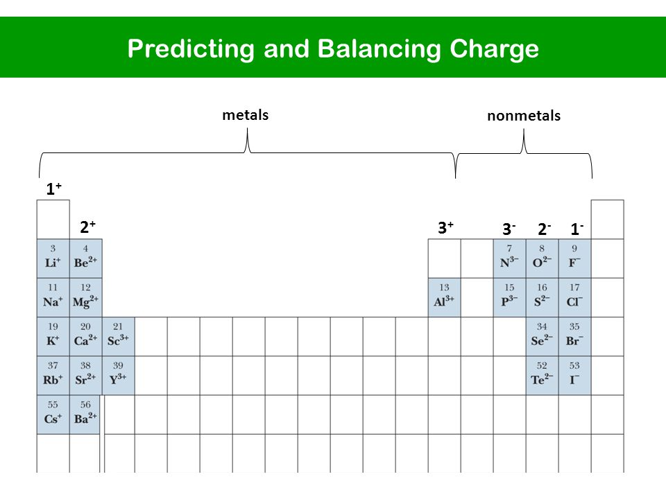 1+1+ 2+2+ 3+3+ 3-3- 2-2- 1-1- metals nonmetals Predicting and Balancing Charge