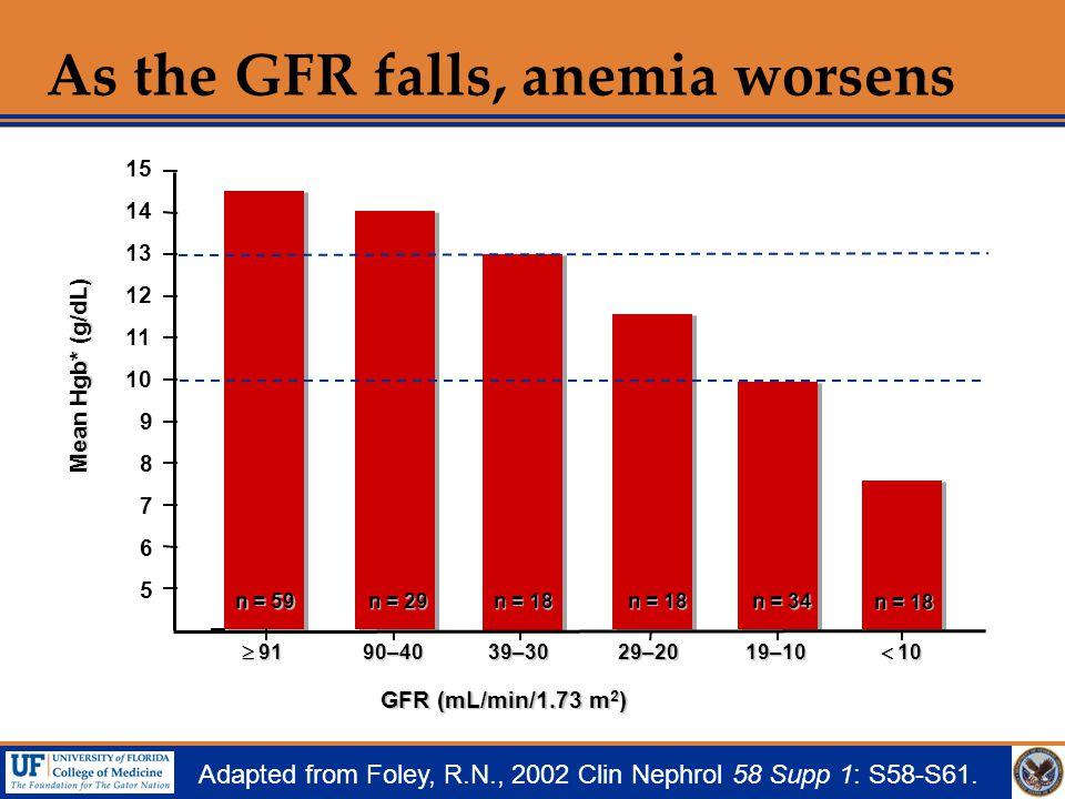 As the GFR falls, anemia worsens  91 90–4039–3029–2019–10  10 GFR (mL/min/1.73 m 2 ) Mean Hgb* (g/dL) Mean Hgb* (g/dL) n = 18 n = 59 n = 18 n = 34 n