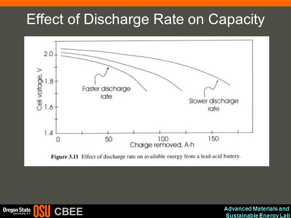 Advanced Materials and Sustainable Energy Lab CBEE Effect of Discharge Rate on Capacity