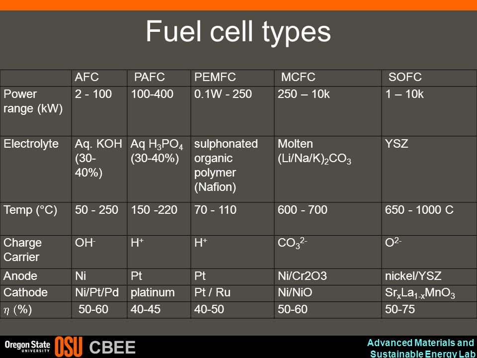 Advanced Materials and Sustainable Energy Lab CBEE Fuel cell types AFC PAFCPEMFC MCFC SOFC Power range (kW) 2 - 100100-4000.1W - 250250 – 10k1 – 10k E