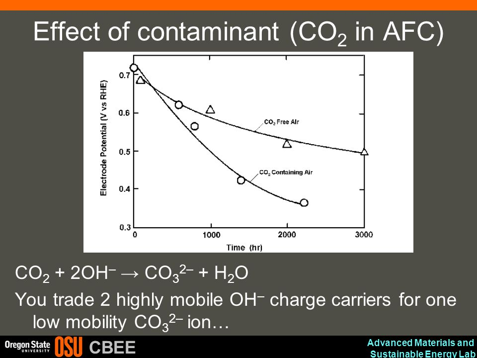 Advanced Materials and Sustainable Energy Lab CBEE Effect of contaminant (CO 2 in AFC) CO 2 + 2OH – → CO 3 2– + H 2 O You trade 2 highly mobile OH – c
