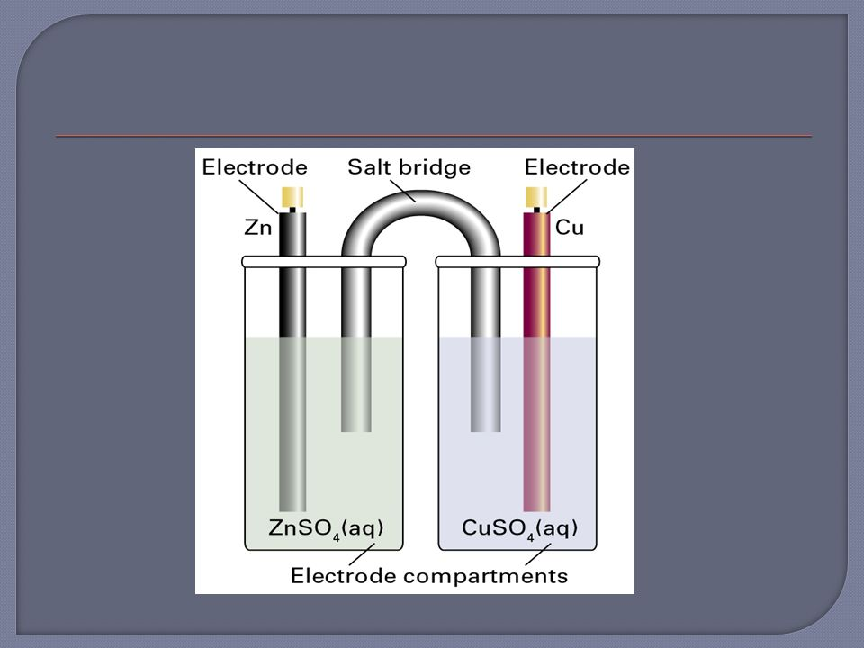 Galvanic cell without liquid junction. Galvanic cell with liquid junction (salt bridge).