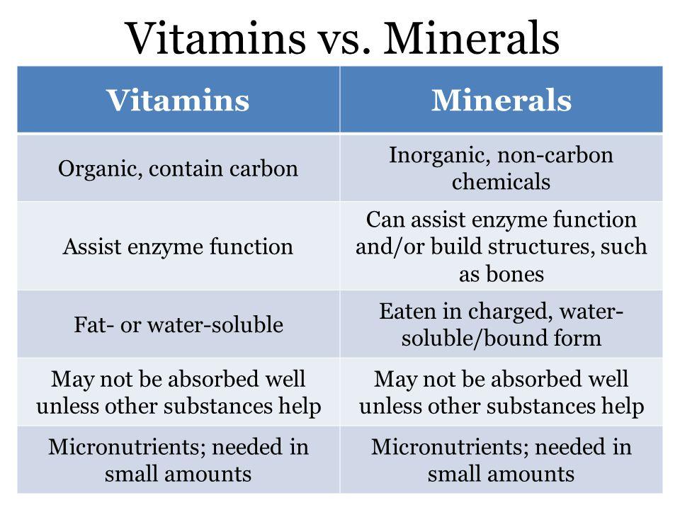 Vitamins vs.