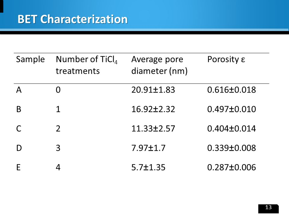 13 BET Characterization SampleNumber of TiCl 4 treatments Average pore diameter (nm) Porosity ε A020.91±1.830.616±0.018 B116.92±2.320.497±0.010 C211.3