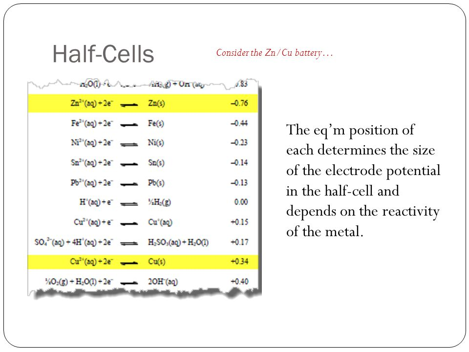 Half-Cells The eq'm position of each determines the size of the electrode potential in the half-cell and depends on the reactivity of the metal.