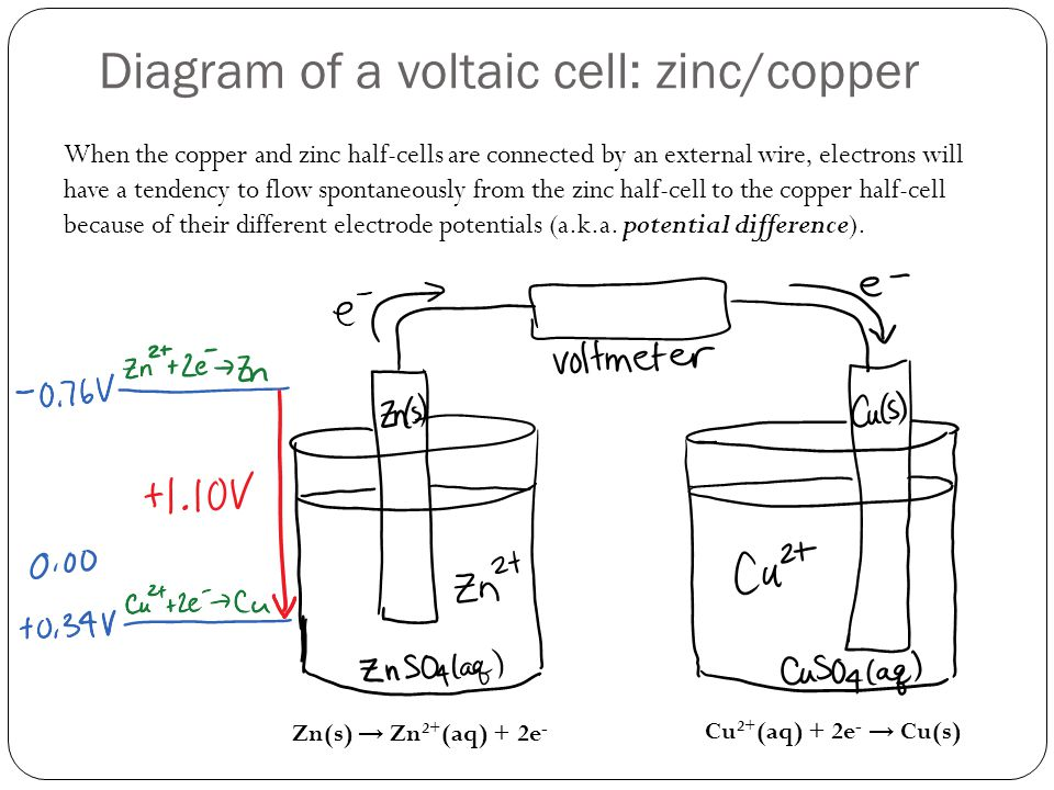 Diagram of a voltaic cell: zinc/copper When the copper and zinc half-cells are connected by an external wire, electrons will have a tendency to flow spontaneously from the zinc half-cell to the copper half-cell because of their different electrode potentials (a.k.a.