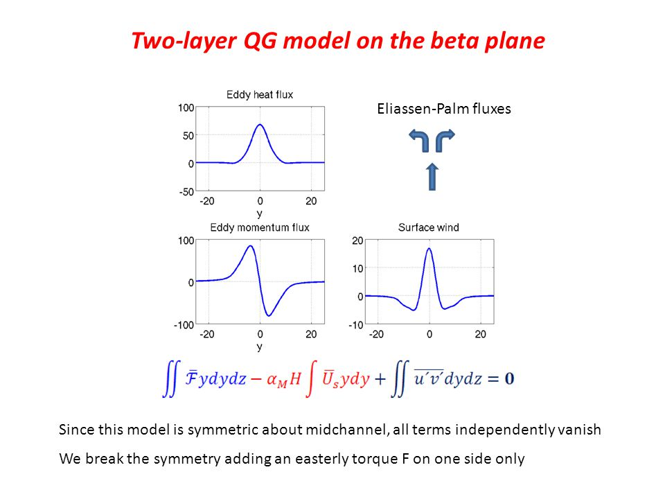 Two-layer QG model on the beta plane Eliassen-Palm fluxes Since this model is symmetric about midchannel, all terms independently vanish We break the symmetry adding an easterly torque F on one side only