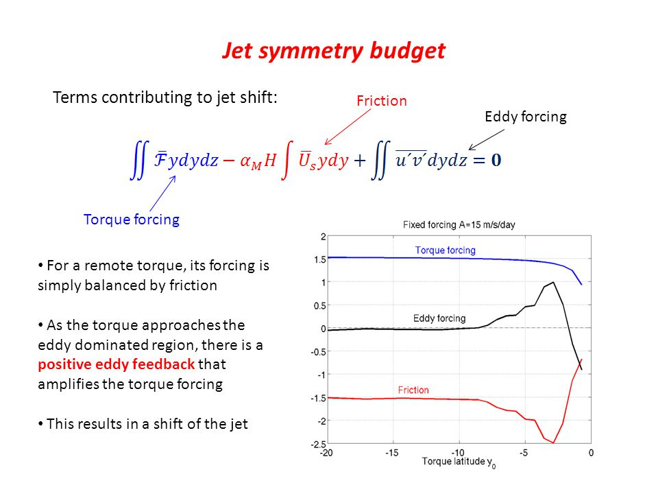 Jet symmetry budget Terms contributing to jet shift: For a remote torque, its forcing is simply balanced by friction As the torque approaches the eddy dominated region, there is a positive eddy feedback that amplifies the torque forcing This results in a shift of the jet Torque forcing Friction Eddy forcing