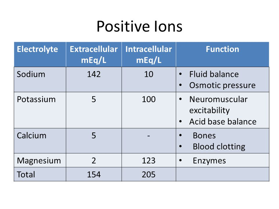 Positive Ions ElectrolyteExtracellular mEq/L Intracellular mEq/L Function Sodium14210 Fluid balance Osmotic pressure Potassium5100 Neuromuscular excit