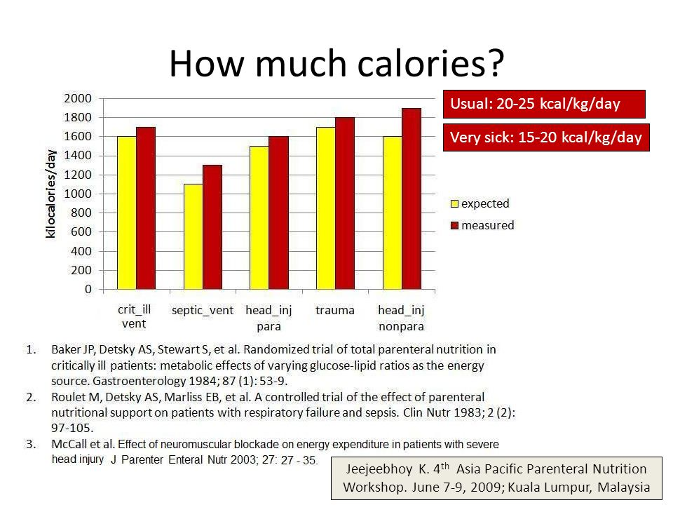 How much calories? Usual: 20-25 kcal/kg/day Very sick: 15-20 kcal/kg/day Jeejeebhoy K. 4 th Asia Pacific Parenteral Nutrition Workshop. June 7-9, 2009