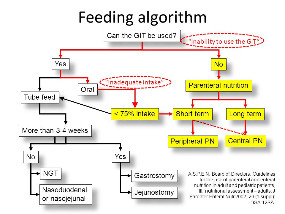 Feeding algorithm Can the GIT be used? Yes No Parenteral nutrition Oral < 75% intake Tube feed Short term Long term Peripheral PN Central PN More than