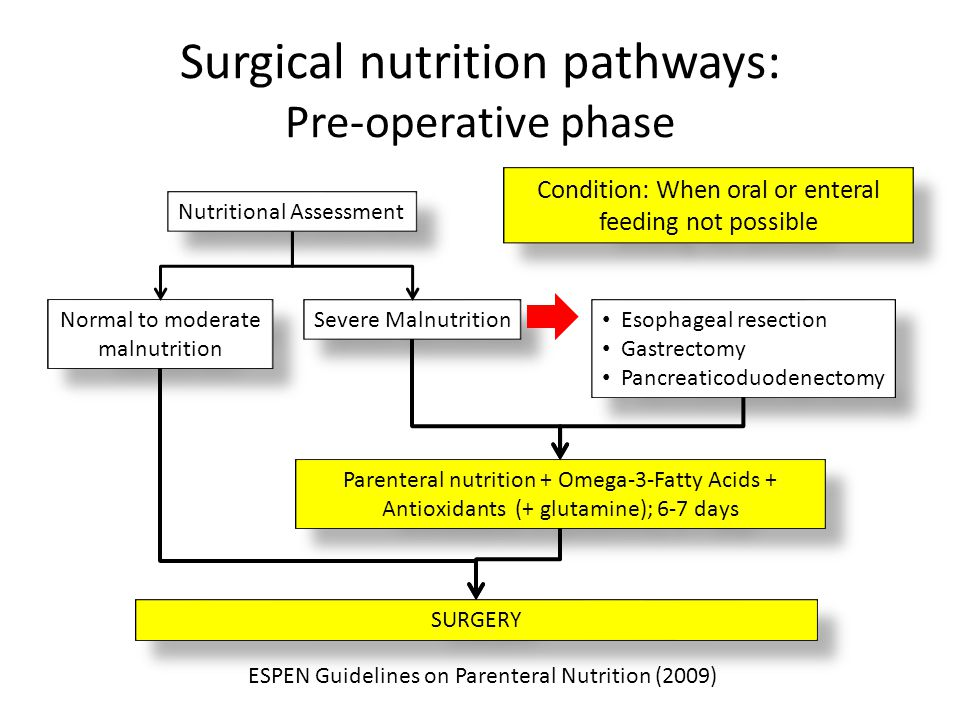 Surgical nutrition pathways: Pre-operative phase Normal to moderate malnutrition SURGERY Severe Malnutrition Esophageal resection Gastrectomy Pancreat