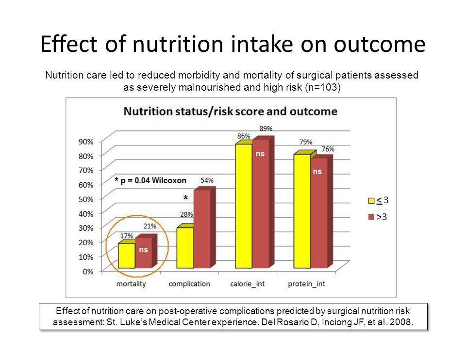 Effect of nutrition intake on outcome Nutrition care led to reduced morbidity and mortality of surgical patients assessed as severely malnourished and