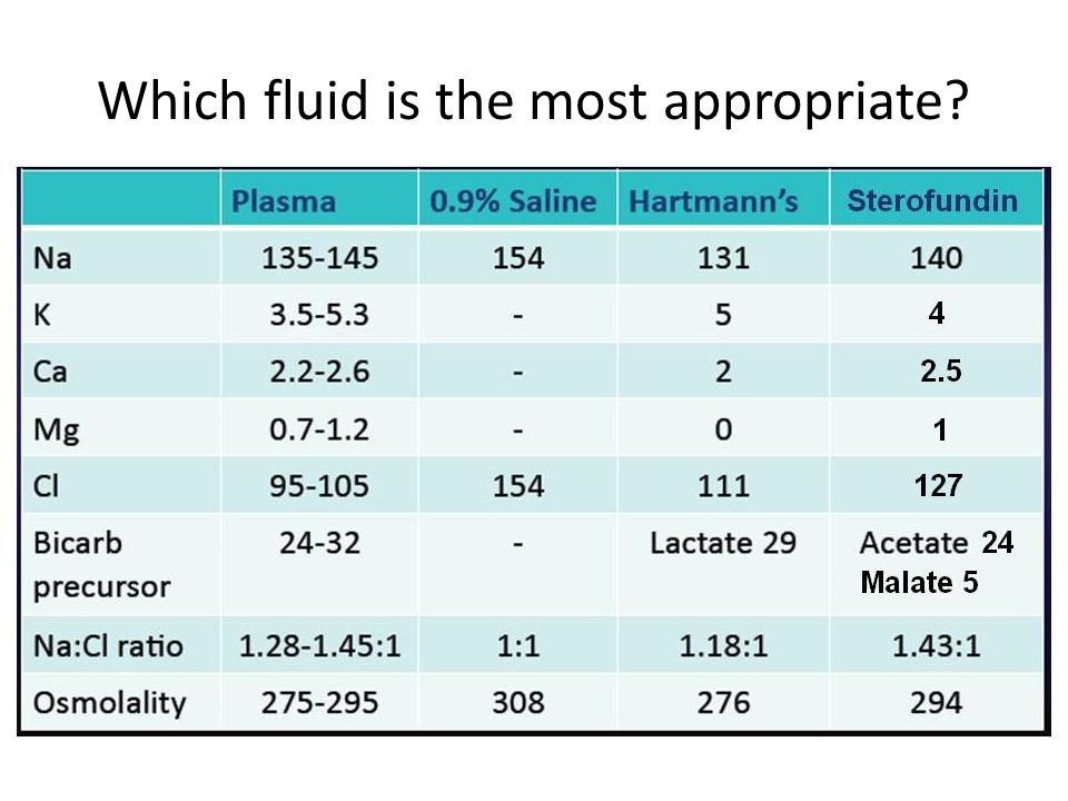 Which fluid is the most appropriate?