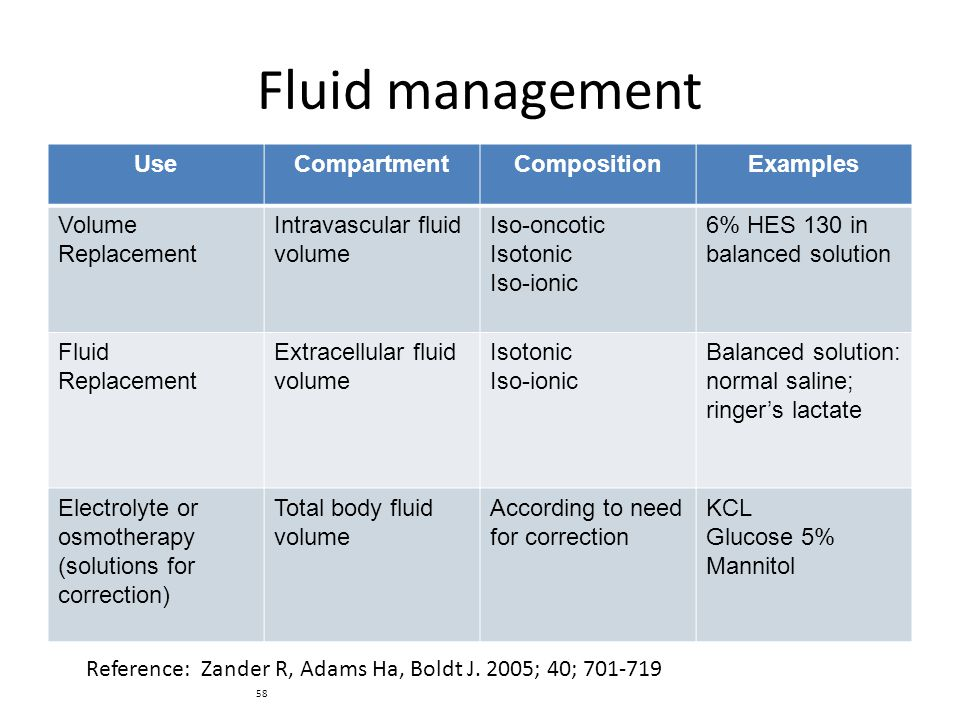 58 Fluid management UseCompartmentCompositionExamples Volume Replacement Intravascular fluid volume Iso-oncotic Isotonic Iso-ionic 6% HES 130 in balan