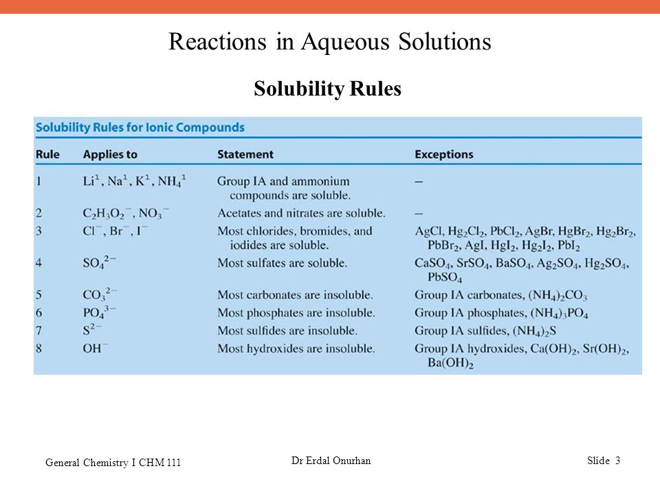 Reactions in Aqueous Solutions General Chemistry I CHM 111 Dr Erdal OnurhanSlide 3 Solubility Rules