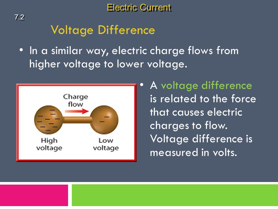 The Current in a Simple Circuit 7.2 Electric Current A simple electric circuit contains a source of voltage difference, such as a battery, a device, such as a lightbulb, that has resistance, and conductors that connect the device to the battery terminals.