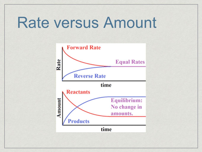 Rate versus Amount
