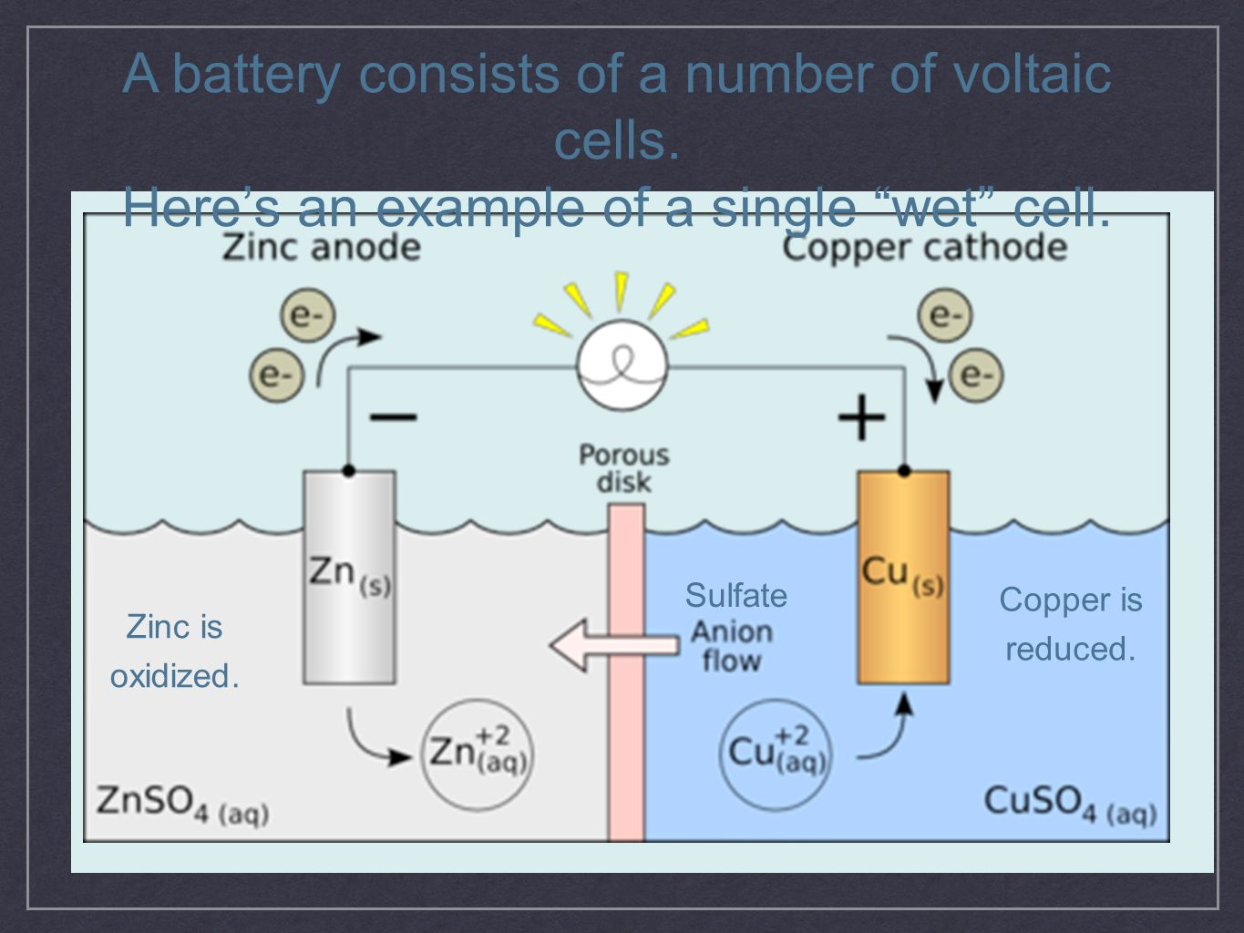 """A battery consists of a number of voltaic cells. Here's an example of a single """"wet"""" cell. Zinc is oxidized. Copper is reduced. Sulfate"""