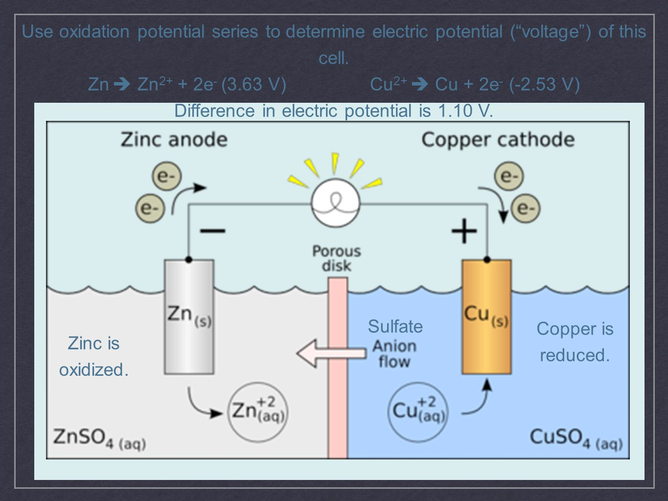 """Use oxidation potential series to determine electric potential (""""voltage"""") of this cell. Zn  Zn 2+ + 2e - (3.63 V)Cu 2+  Cu + 2e - (-2.53 V) Differe"""