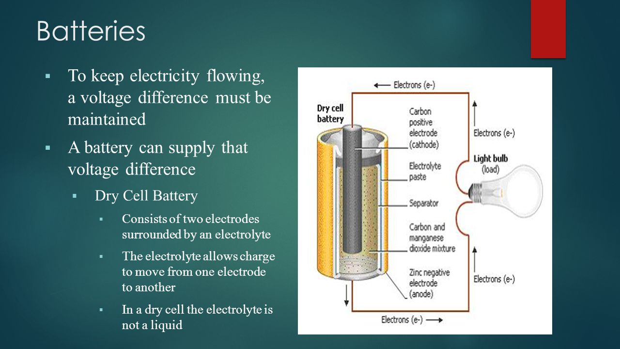 To keep electricity flowing, a voltage difference must be maintained  A battery can supply that voltage difference  Dry Cell Battery  Consists of two electrodes surrounded by an electrolyte  The electrolyte allows charge to move from one electrode to another  In a dry cell the electrolyte is not a liquid Batteries