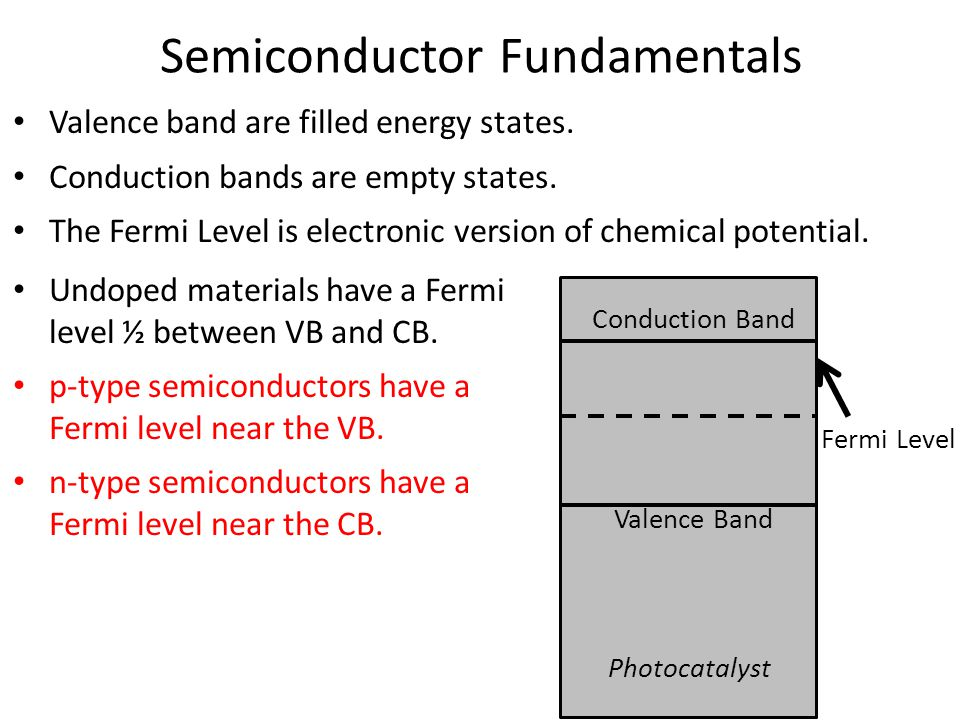 Valence band are filled energy states. Conduction bands are empty states.