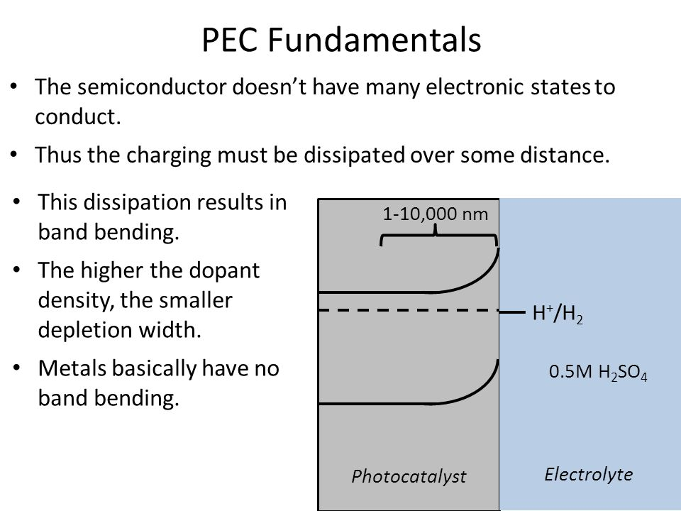 The semiconductor doesn't have many electronic states to conduct.
