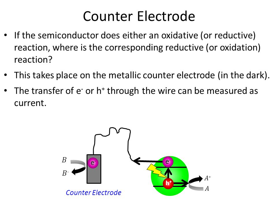 h+h+ e-e- e-e- Counter Electrode If the semiconductor does either an oxidative (or reductive) reaction, where is the corresponding reductive (or oxidation) reaction.