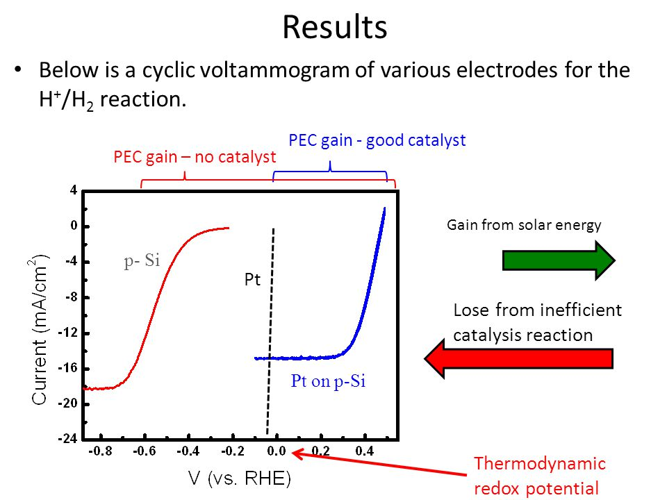 Results Below is a cyclic voltammogram of various electrodes for the H + /H 2 reaction.