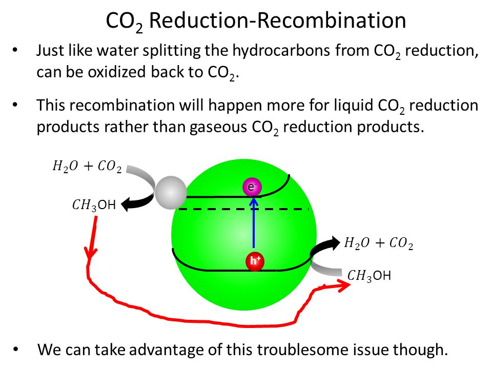 CO 2 Reduction-Recombination Just like water splitting the hydrocarbons from CO 2 reduction, can be oxidized back to CO 2.