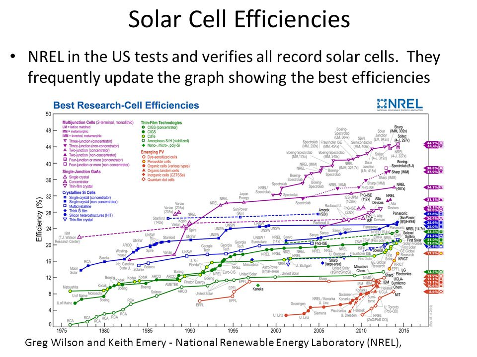 Greg Wilson and Keith Emery - National Renewable Energy Laboratory (NREL), Solar Cell Efficiencies NREL in the US tests and verifies all record solar cells.