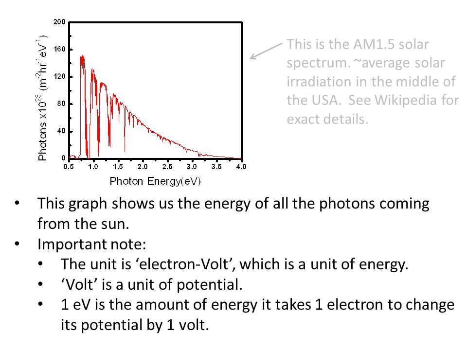 This graph shows us the energy of all the photons coming from the sun.