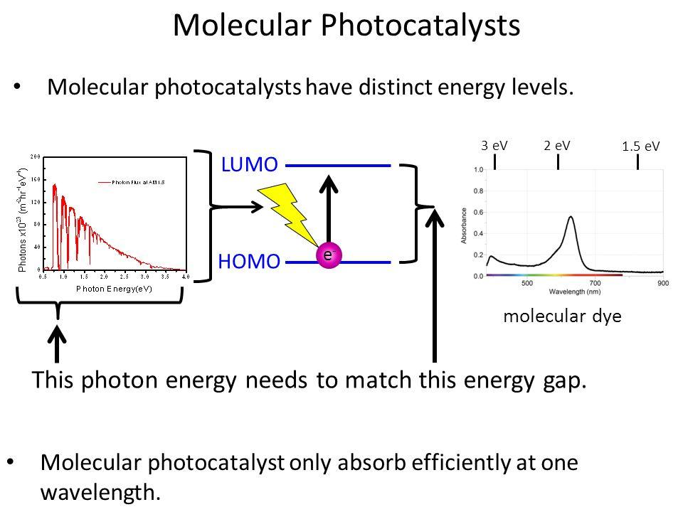 Molecular Photocatalysts Molecular photocatalysts have distinct energy levels. HOMO LUMO e-e- This photon energy needs to match this energy gap. Molec