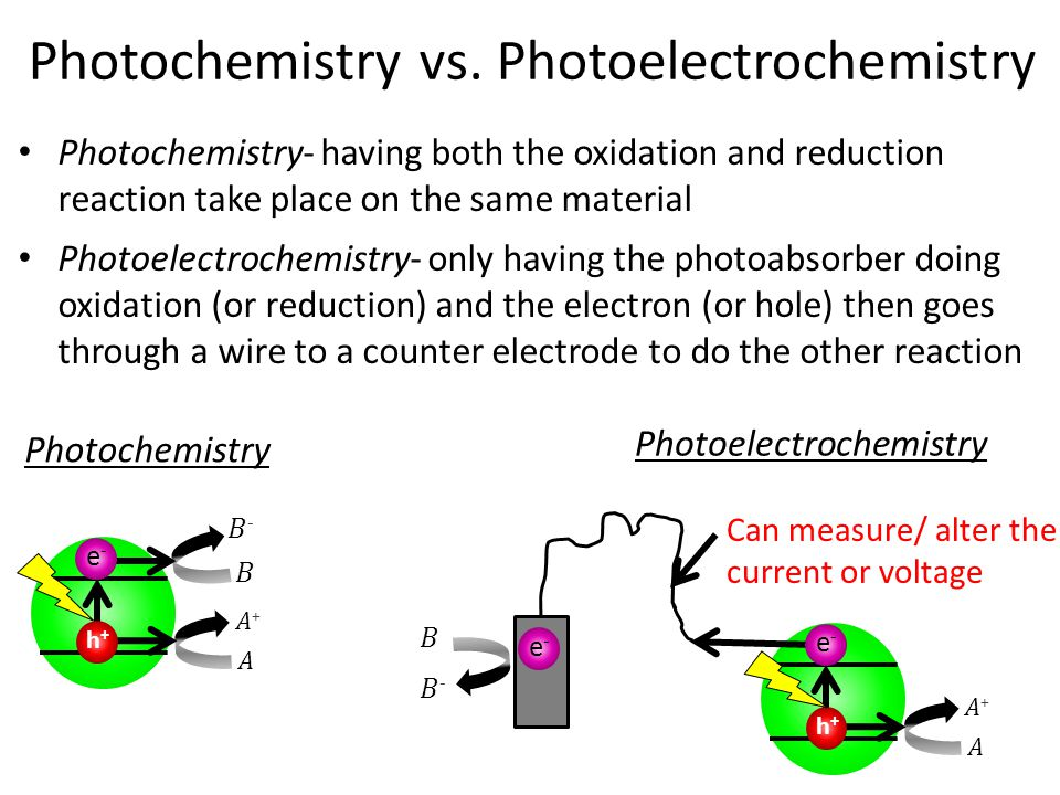 h+h+ e-e- Photochemistry vs. Photoelectrochemistry Photochemistry- having both the oxidation and reduction reaction take place on the same material Ph